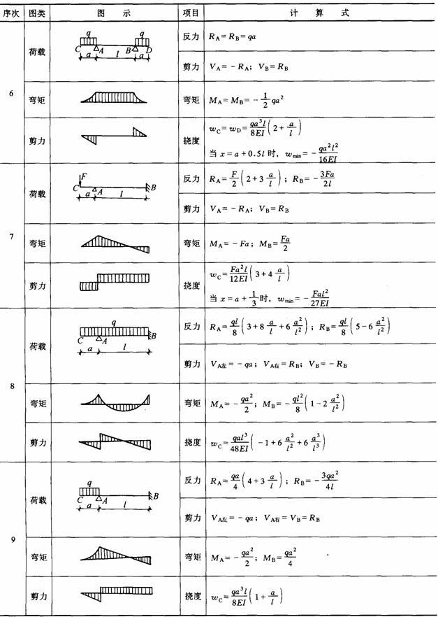 常用几何截面与结构力学常用公式表