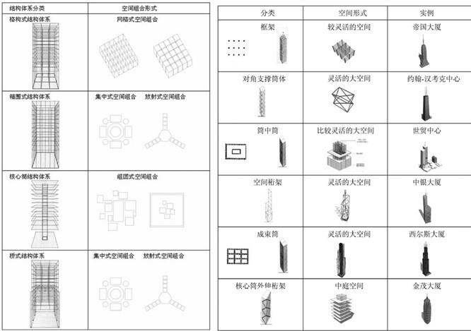 高层建筑结构形式与空间形式的逻辑对应